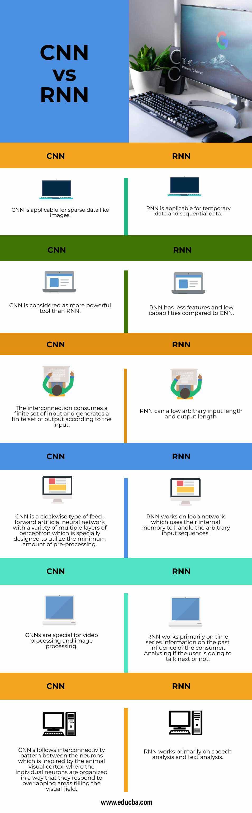CNN vs RNN info