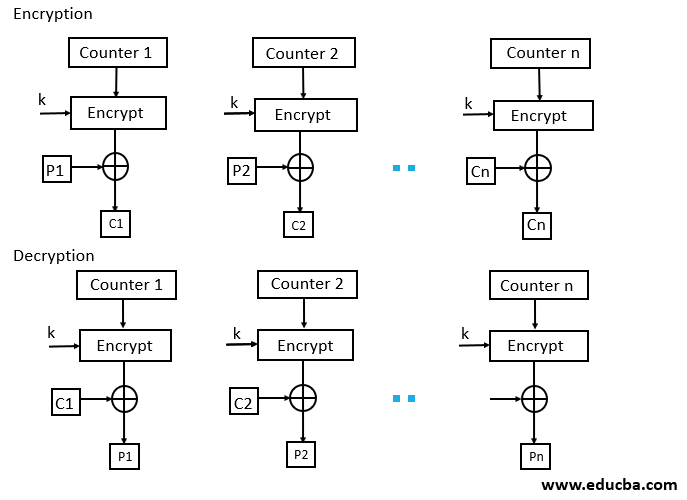 Block Cipher modes of Operation - CTR Mode