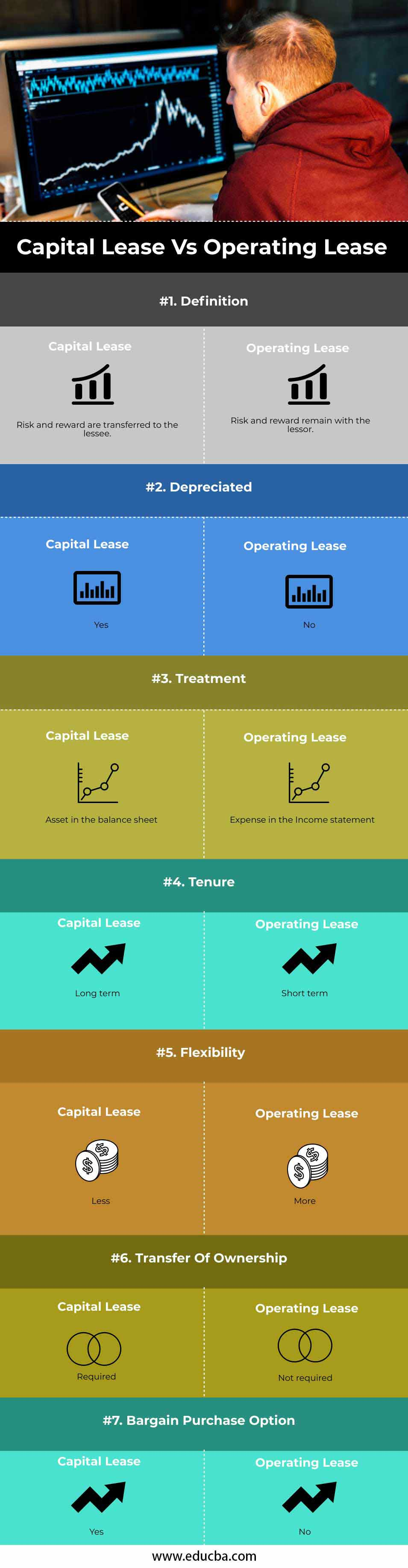 Capital Lease vs Operating Lease-info