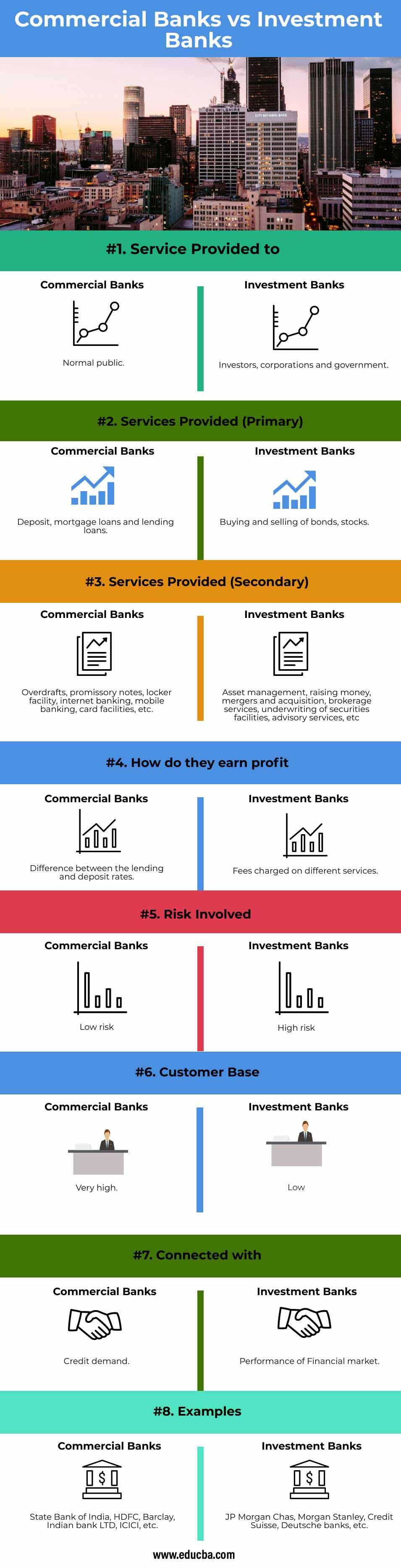 Commercial-Banks-vs-Investment-Banks-info