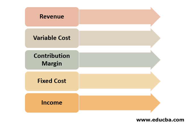Components of contributionMargin Income Statement