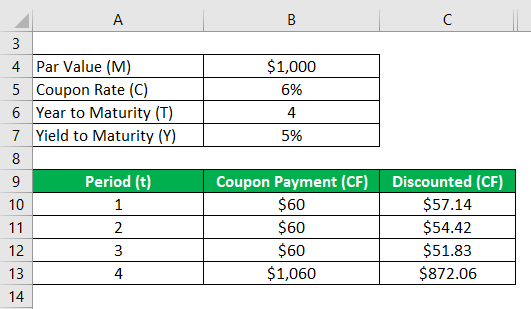 Discounted (CF)