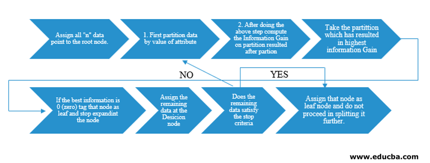 Algorithm of Decision Tree in Data Mining
