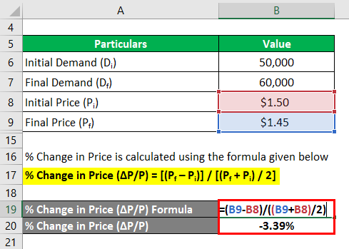 % Change in Price -2.3