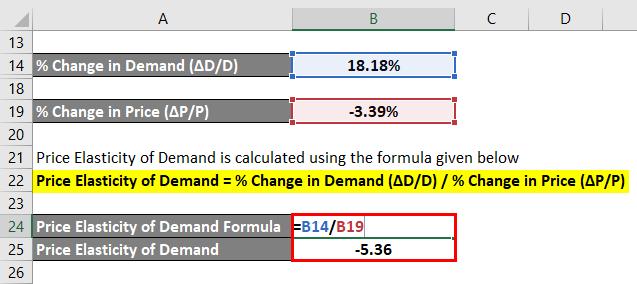 Price Elasticity-2.4