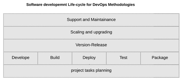 DevOps Methodology