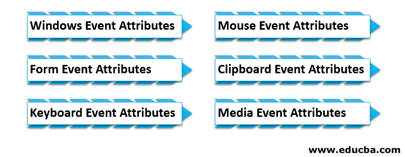 Different Type of HTML Events