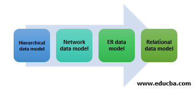 Different Types of Data Models