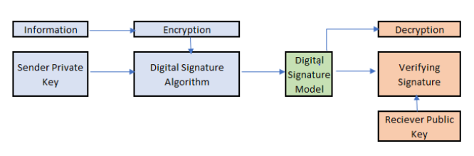 Digital Signature Cryptography Architecture