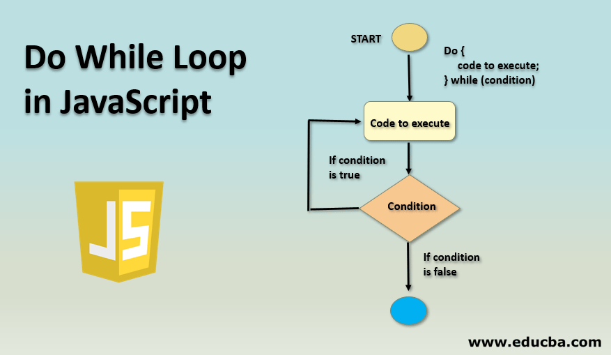 Do While Loop in JavaScript
