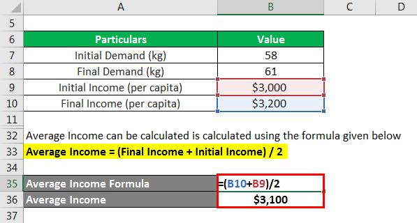 Elasticity Formula-1.6