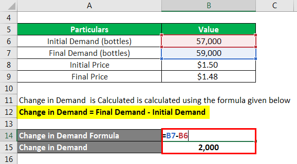 Elasticity Formula-2.2