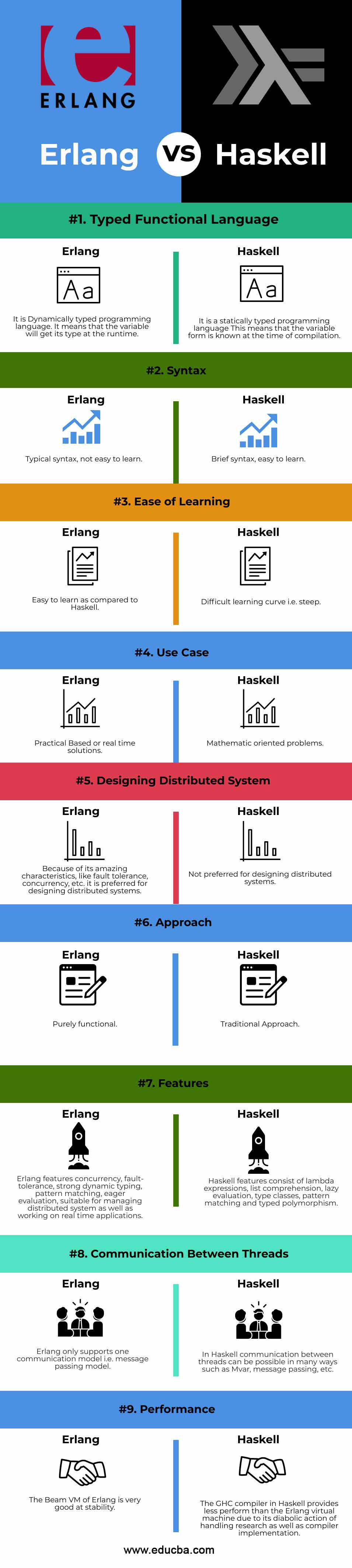 Erlang vs Haskell info