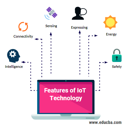 Features of IoT Technology