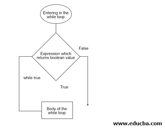 Flow Chart for while loop in python