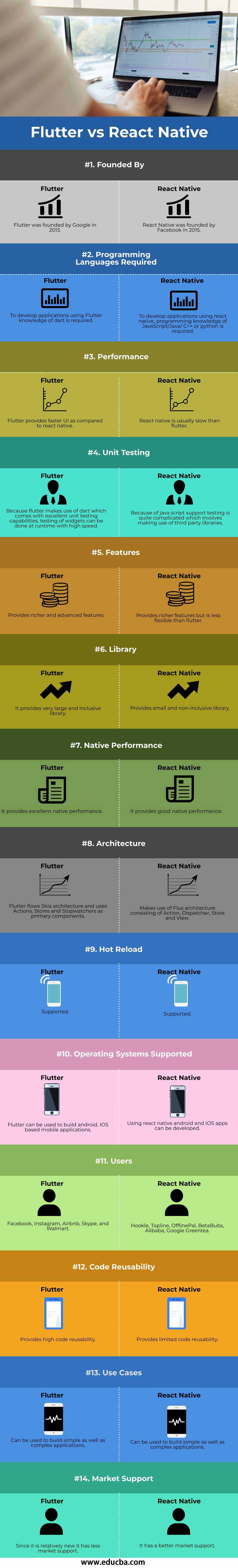Flutter-vs-React-Native-info