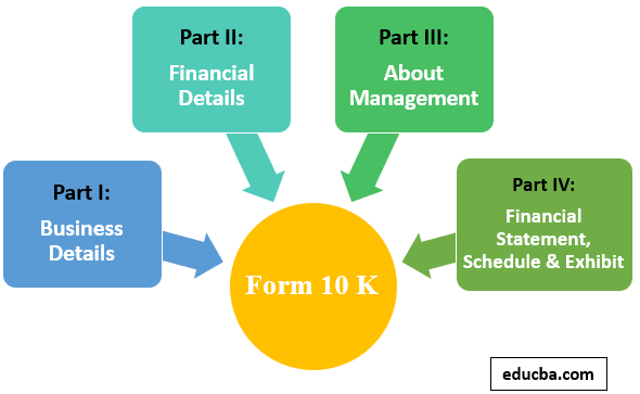 Form 10 K