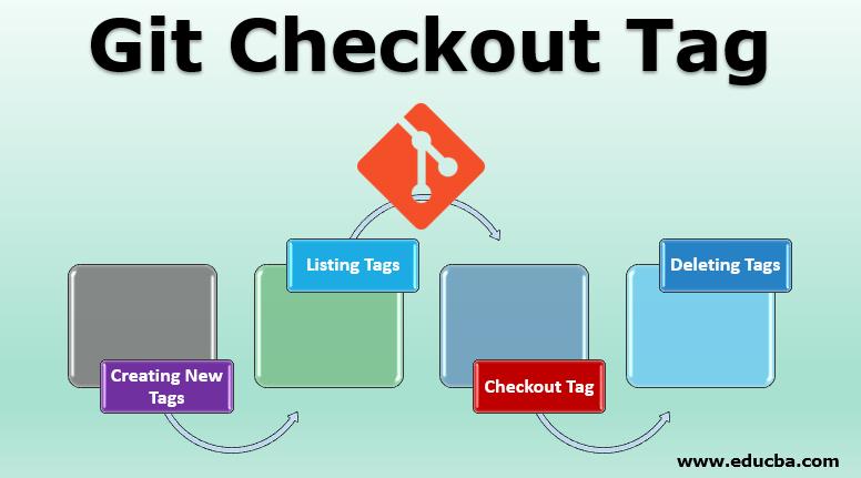 Git Checkout Tag