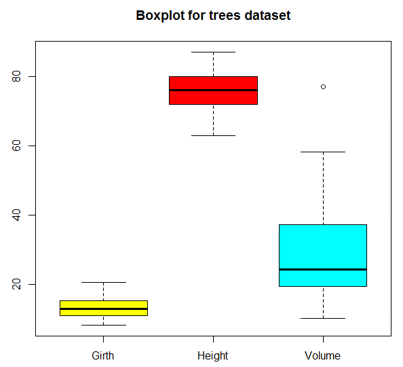 Graphs in R boxplot