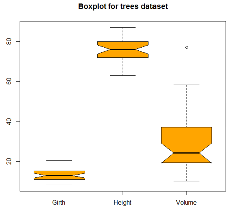 Graphs in R boxplot2