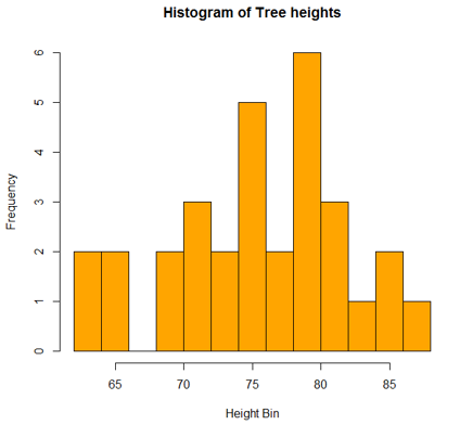 Graphs in R histogram1