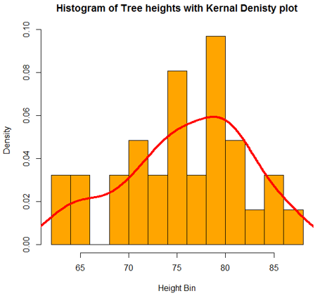 Graphs in R histogram2