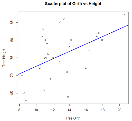 Graphs in R scatterplot1