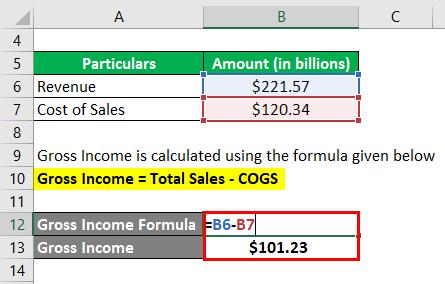 Gross Income Formula-2.2
