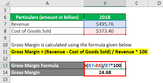Gross Margin Formula-3.2