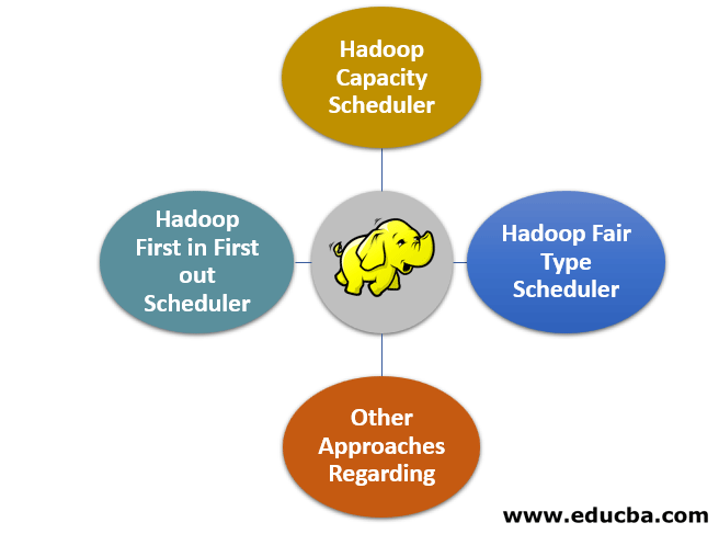 Hadoop Schedulers Types