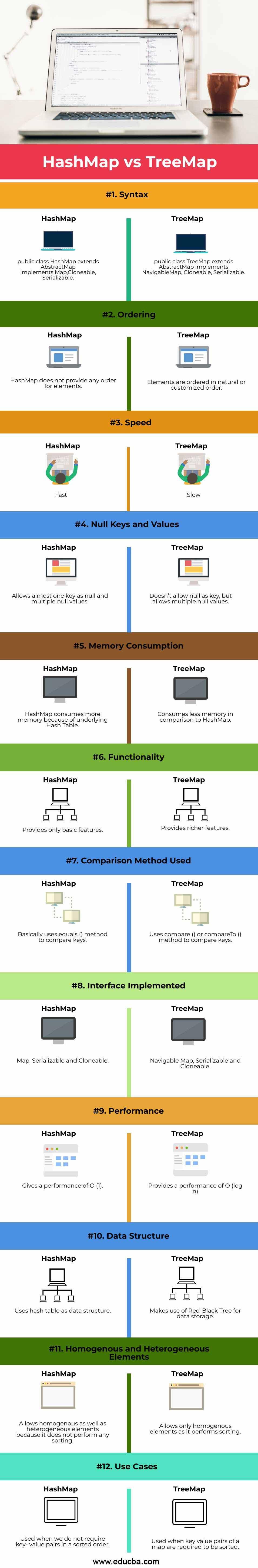HashMap-vs-TreeMap-info