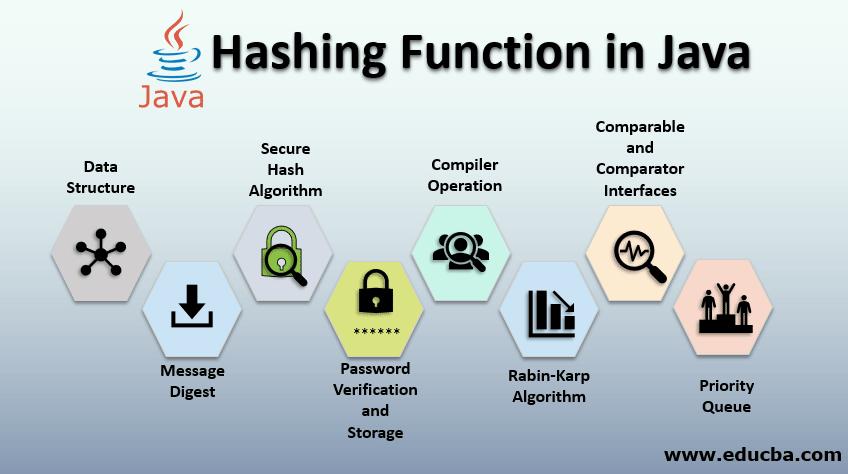 Hashing Function in Java