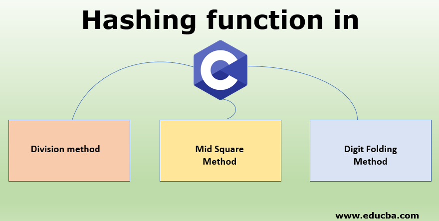 Hashing function in C