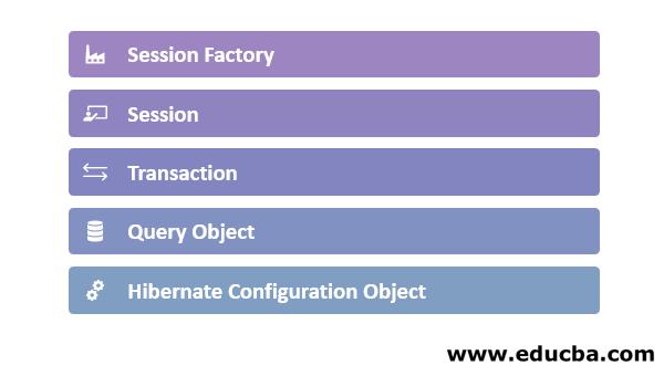 Hibernate Framework 3