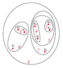Hierarchical Clustering Algorithm eg2