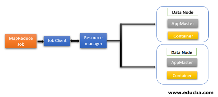 How Does MapReduce Work