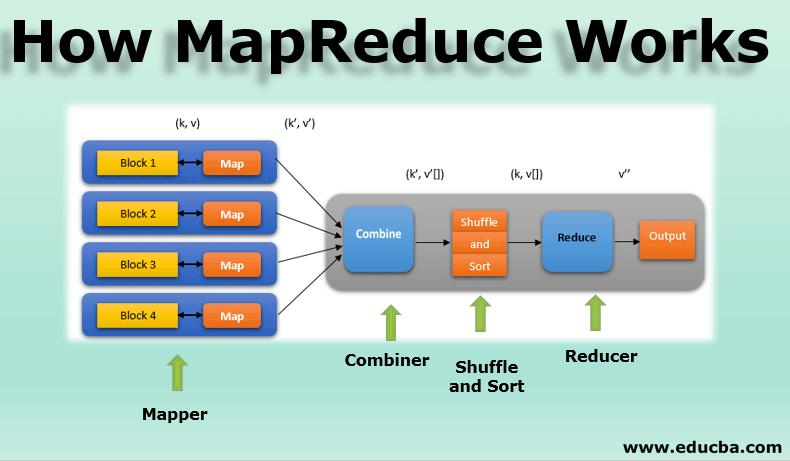 How MapReduce Works