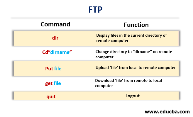 IP Command in Linux 2