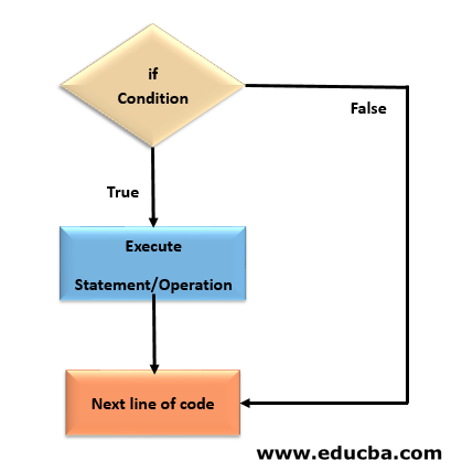 If Statement Flow Chart