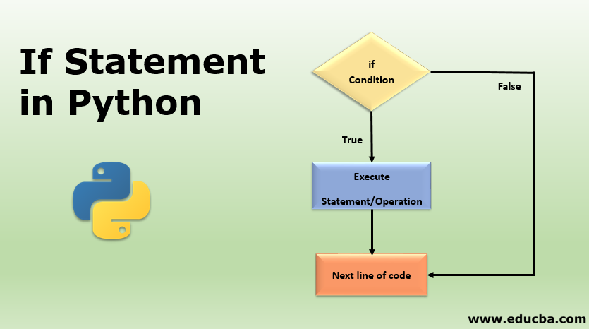 If Statement in Python