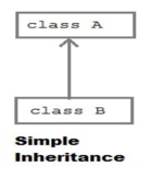 Inheritance in PHP 1