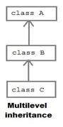 Inheritance in PHP 2