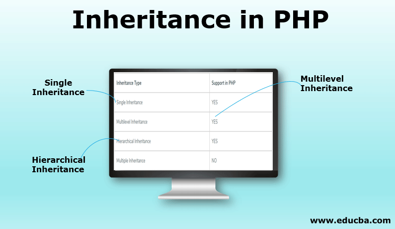 Inheritance in PHP