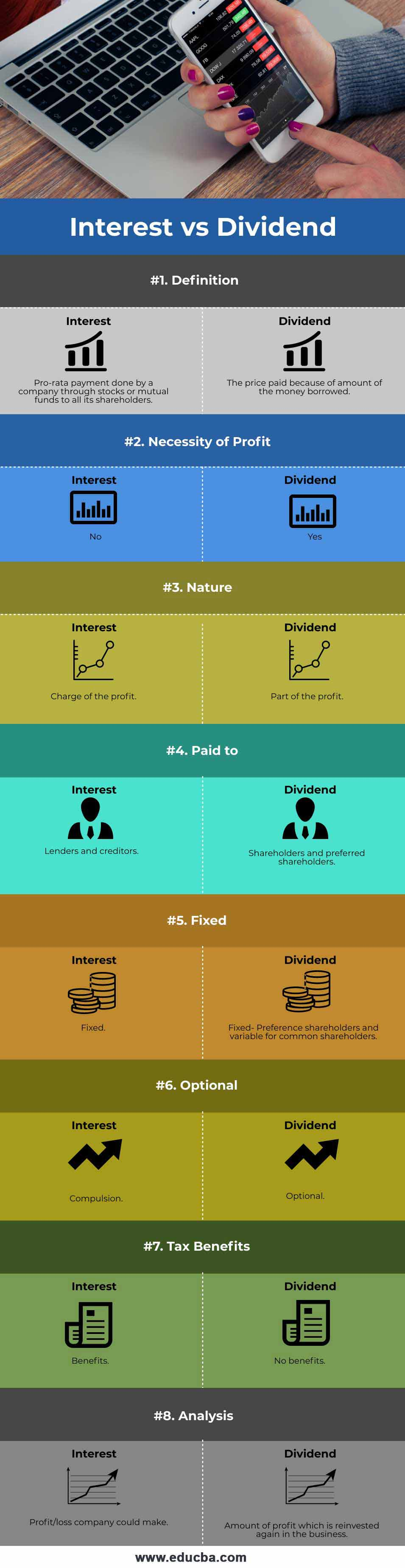 Interest vs Dividend infographic