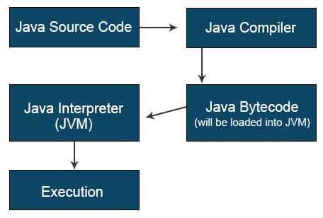 JRE vs JVM chart
