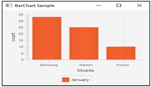 JavaFX Bar Chart op1