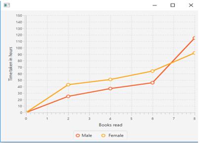 JavaFX Line Chart Output 2