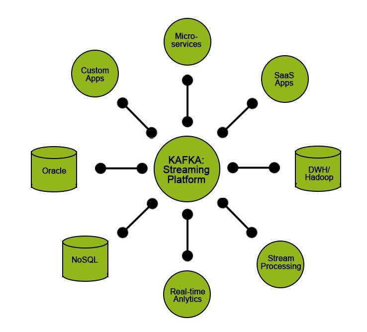 Kafka Applications4