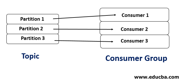 Kafka Consumer Group 1