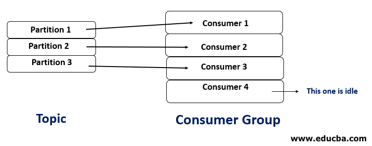Kafka Consumer Group 2
